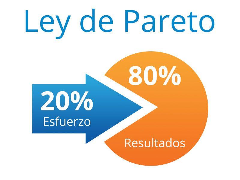 Gráfico quesito con el 80 % y el 20% al que se refiere la ley de Pareto. El 20% de esfuerzo genera el 80% de resultados.